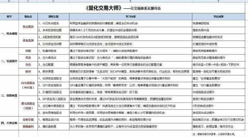魏春阳2019交易大师半年班