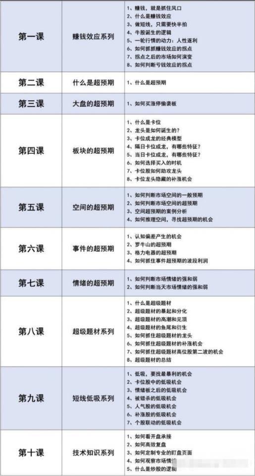 混江龙游资训练营视频课程